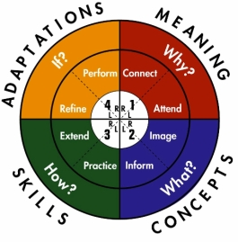 4MAT Model for Learning