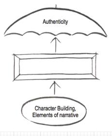 characterbuildingumbrella