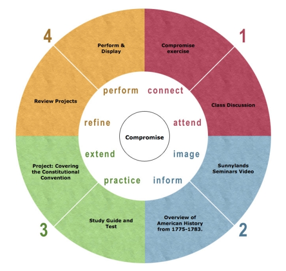 4mat_Wheel_Constitional_Convention